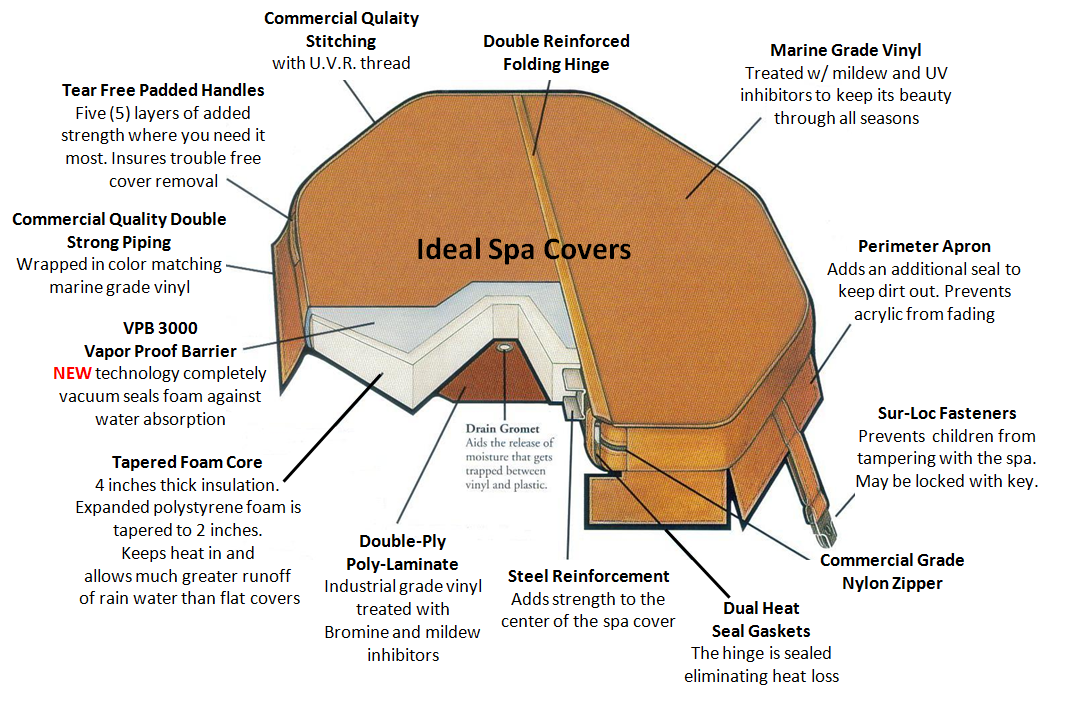Ideal Spa Covers